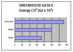 greenhouse gases produced by wood use